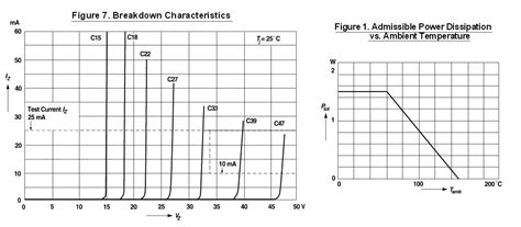 BZY97C47 zener diode datasheet questions - Electrical