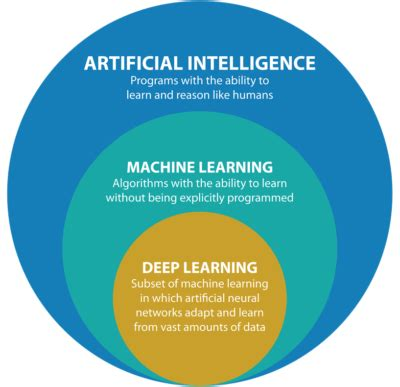 Deep Learning: The Latest Trend In AI And ML | Qubole