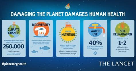 Earth and health under threat from human activities   LSHTM