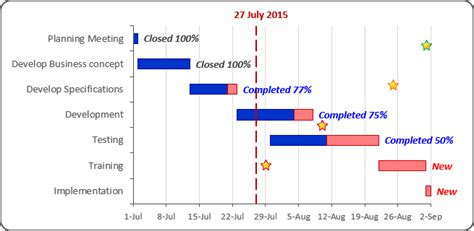 Glossy Gantt chart with a vertical line - Microsoft Excel