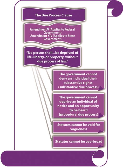 The Due Process and Equal Protection Clauses