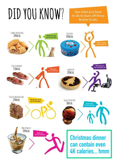What You Have To Do To Burn Off The Festive Foods - Fitneass