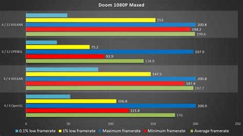 How Much Does DX12 REALLY Improve Performance? | DirectX