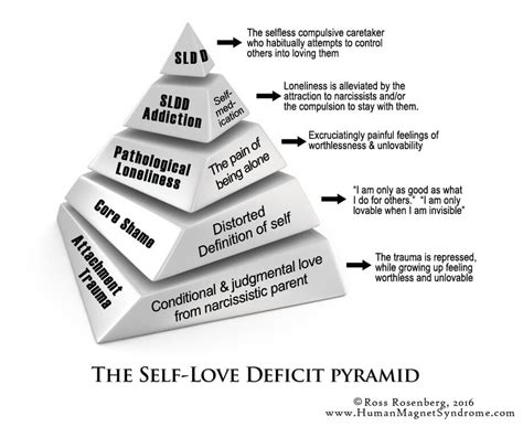 What is Self-Compassion and Self-Love? (Definition, Quotes
