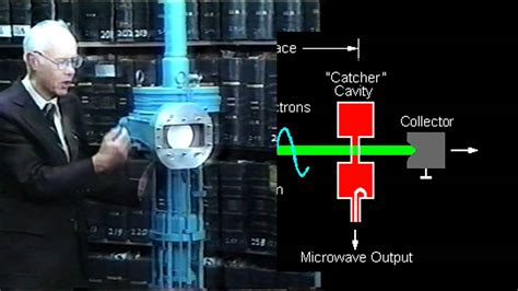 How a Klystron Tube Works - YouTube