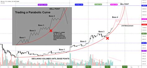Trading Bitcoin in a Parabolic Curve - Possible $30,000