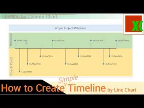 Timeline by Line Chart (Simple) -How to Create - YouTube