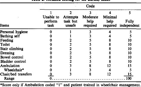 Table 2 from Improving the sensitivity of the Barthel