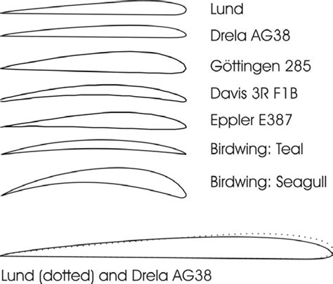 -The Lund airfoil cross section compared with other low-Re